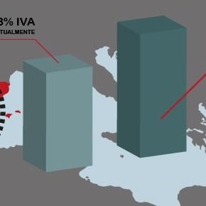 La subida del IVA, en qué afecta a nuestras empresas