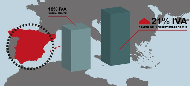 Infografía de la subida del IVA 2012