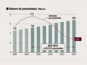 Un millón de pensiones más que cuando empezó la crisis